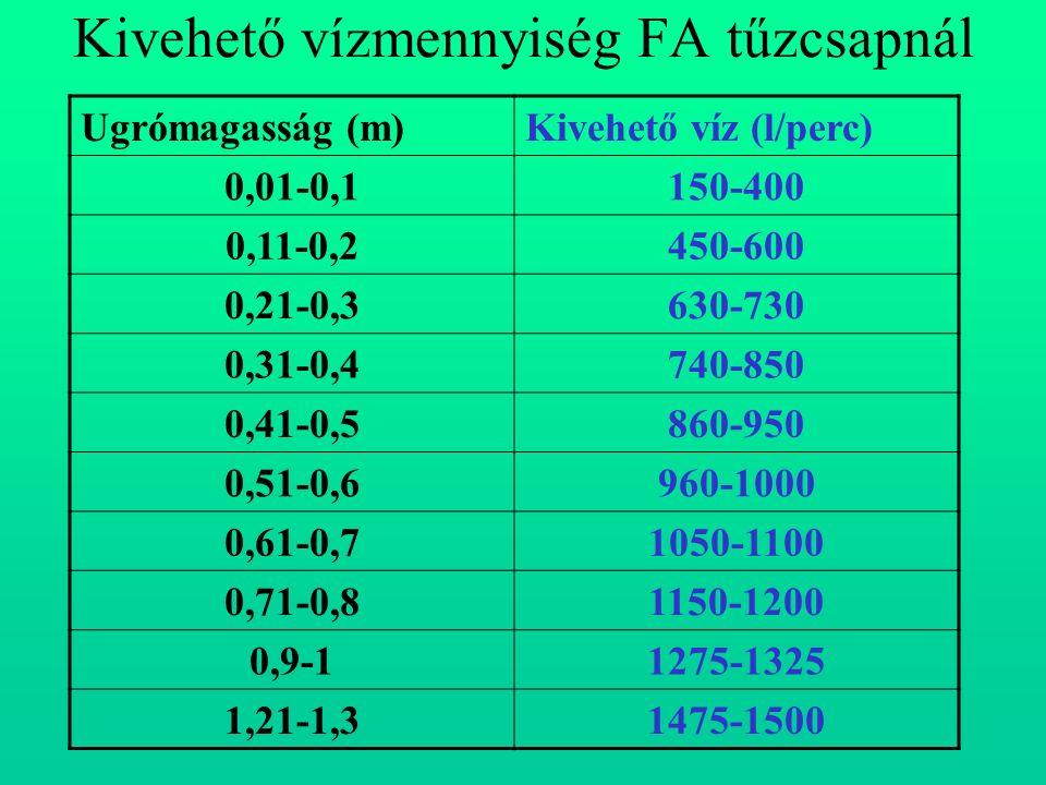 Kivehető vízmennyiség FA tűzcsapnál Ugrómagasság (m)Kivehető víz (l/perc) 0,01-0,1150-400 0,11-0,2450-600 0,21-0,3630-730 0,31-0,4740-850 0,41-0,5860-950 0,51-0,6960-1000 0,61-0,71050-1100 0,71-0,81150-1200 0,9-11275-1325 1,21-1,31475-1500
