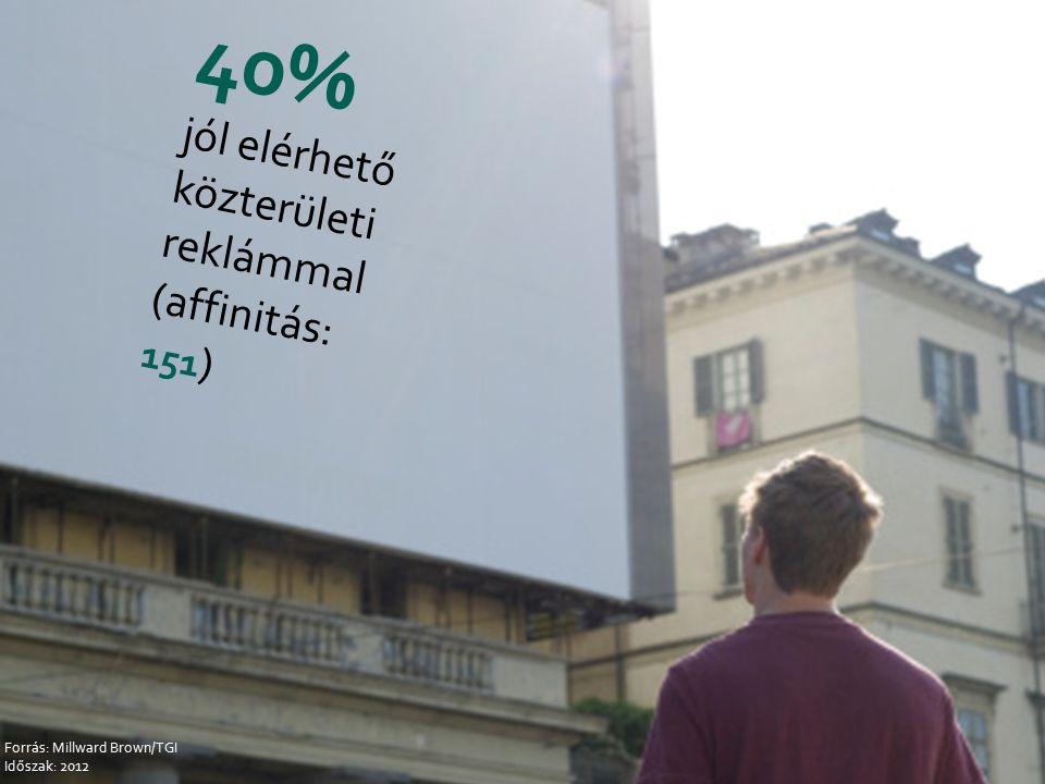 40% jól elérhető közterületi reklámmal (affinitás: 151 ) Forrás: Millward Brown/TGI Időszak: 2012