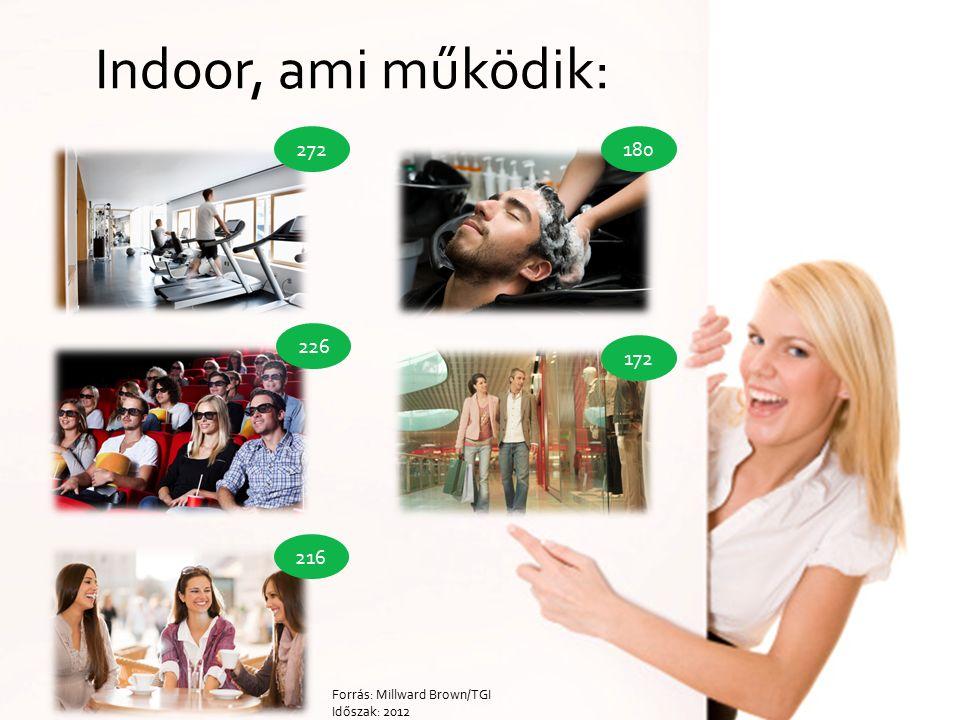 Indoor, ami működik: 272 226 216 180 172 Forrás: Millward Brown/TGI Időszak: 2012