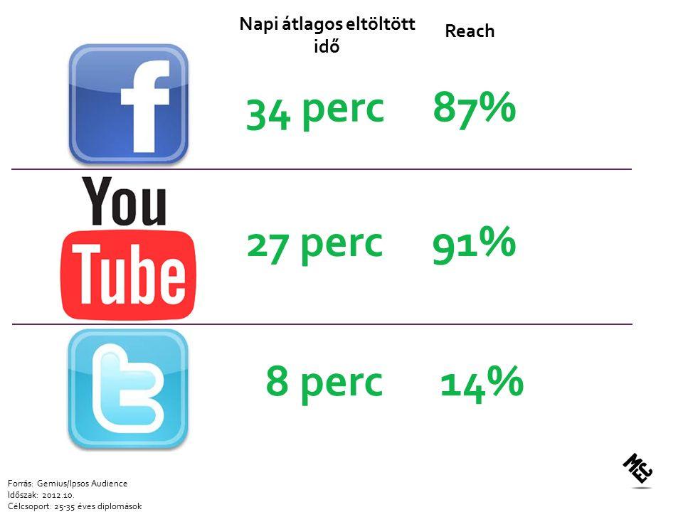 34 perc 87% Forrás: Gemius/Ipsos Audience Időszak: 2012.10.