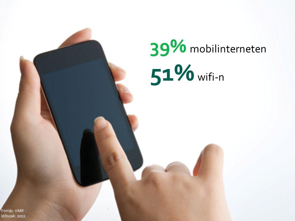 39% mobilinterneten 51% wifi-n Forrás: VMR Időszak: 2012