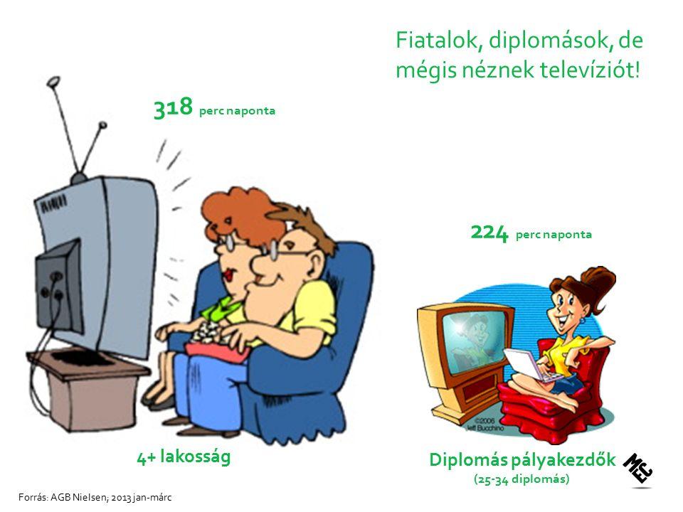 Fiatalok, diplomások, de mégis néznek televíziót.