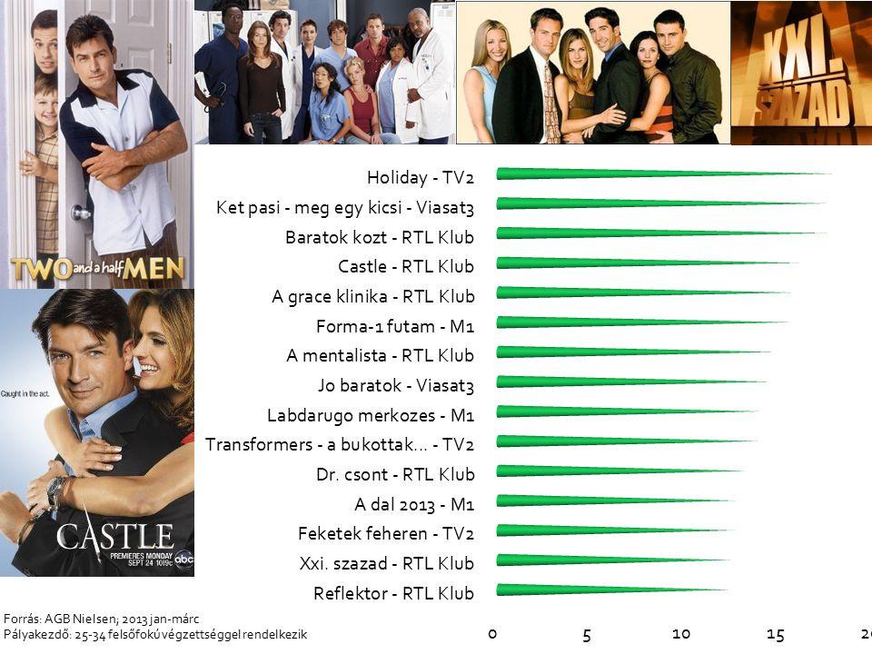 Forrás: AGB Nielsen; 2013 jan-márc Pályakezdő: 25-34 felsőfokú végzettséggel rendelkezik