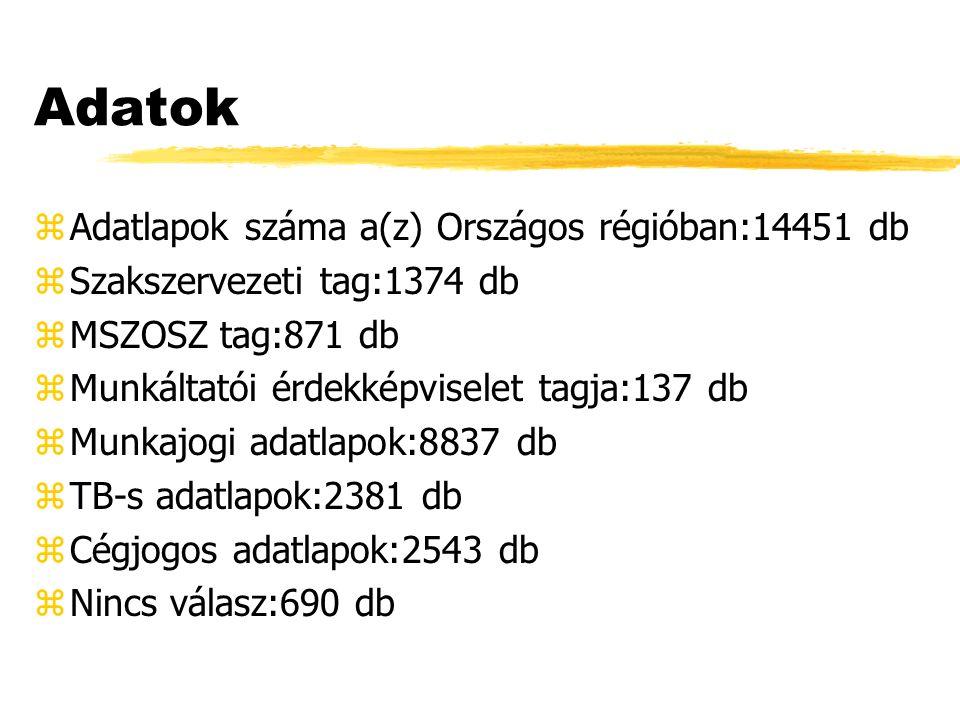 Adatok zTájékoztató jogokról és kötelezettségekről:9673 db zOkiratelemzés:741 db zIránymutatás okiratszerkesztésben:585 db zIratminta átadása:185 db zTájékoztatás a követhető/követendő eljárásokról:2644 db zTájékoztatás hatósági ügyintézés helyéről, ügyfelfogadási időről:398 db zEgyéb szolgáltatások:225 db