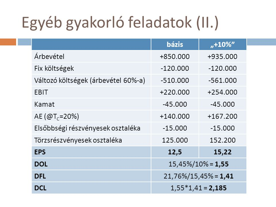 """Egyéb gyakorló feladatok (II.) bázis""""+10% Árbevétel+850.000+935.000 Fix költségek-120.000 Változó költségek (árbevétel 60%-a)-510.000-561.000 EBIT+220.000+254.000 Kamat-45.000 AE (@T C =20%)+140.000+167.200 Elsőbbségi részvényesek osztaléka-15.000 Törzsrészvényesek osztaléka125.000152.200 EPS12,515,22 DOL15,45%/10% = 1,55 DFL21,76%/15,45% = 1,41 DCL1,55*1,41 = 2,185"""