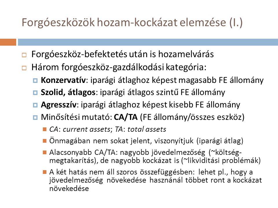 Forgóeszközök hozam-kockázat elemzése (I.)  Forgóeszköz-befektetés után is hozamelvárás  Három forgóeszköz-gazdálkodási kategória:  Konzervatív: iparági átlaghoz képest magasabb FE állomány  Szolid, átlagos: iparági átlagos szintű FE állomány  Agresszív: iparági átlaghoz képest kisebb FE állomány  Minősítési mutató: CA/TA (FE állomány/összes eszköz) CA: current assets; TA: total assets Önmagában nem sokat jelent, viszonyítjuk (iparági átlag) Alacsonyabb CA/TA: nagyobb jövedelmezőség (~költség- megtakarítás), de nagyobb kockázat is (~likviditási problémák) A két hatás nem áll szoros összefüggésben: lehet pl., hogy a jövedelmezőség növekedése hasznánál többet ront a kockázat növekedése