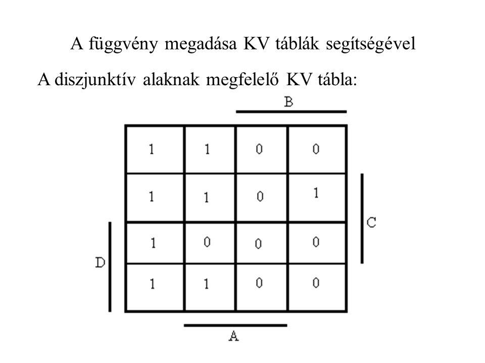 A konjuktív alaknak megfelelő KV tábla: