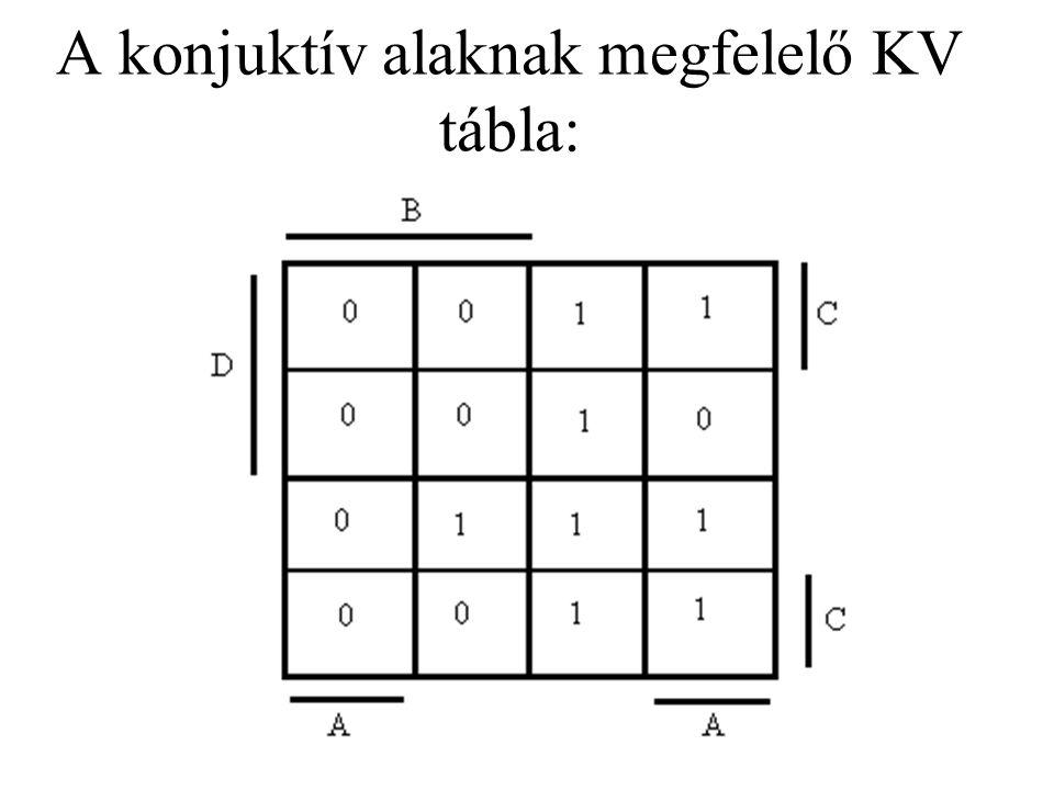 Grafikus egyszerűsítés a mintermes KV tábla alapján