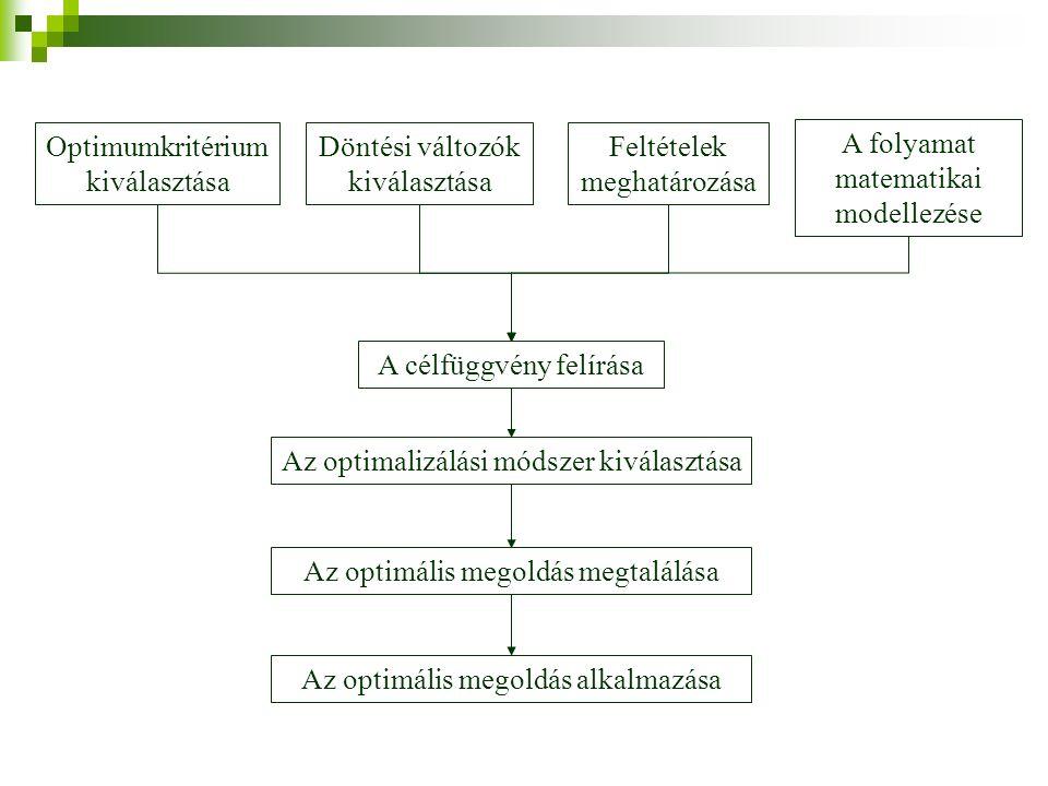 Optimumkritérium kiválasztása Feltételek meghatározása Döntési változók kiválasztása A folyamat matematikai modellezése A célfüggvény felírása Az optimalizálási módszer kiválasztása Az optimális megoldás megtalálása Az optimális megoldás alkalmazása