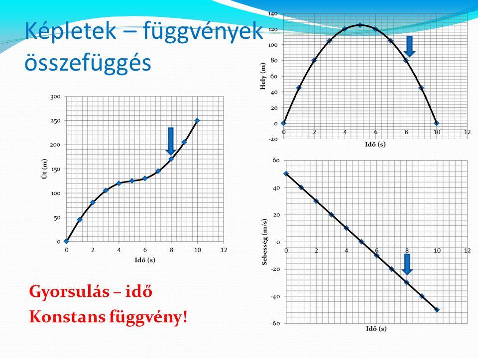 Képletek – függvények összefüggés Gyorsulás – idő Konstans függvény!