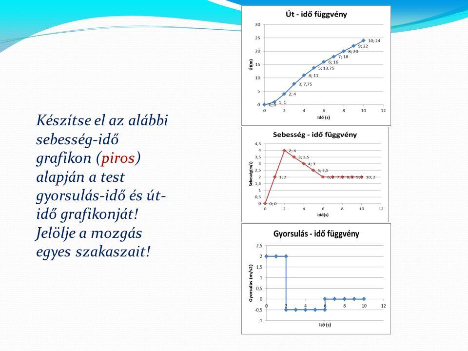 Készítse el az alábbi sebesség-idő grafikon (piros) alapján a test gyorsulás-idő és út- idő grafikonját.