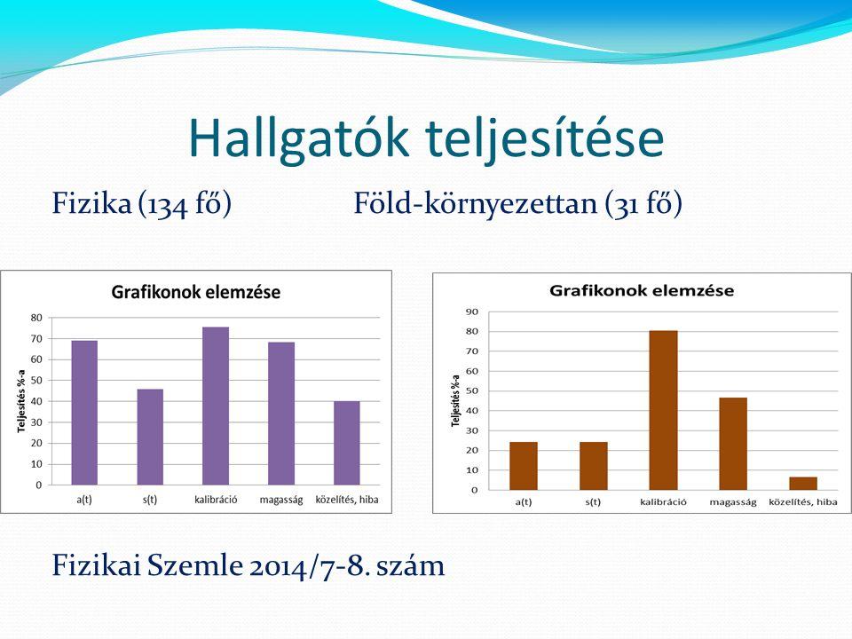 Hallgatók teljesítése Fizika(134 fő) Föld-környezettan (31 fő) Fizikai Szemle 2014/7-8. szám