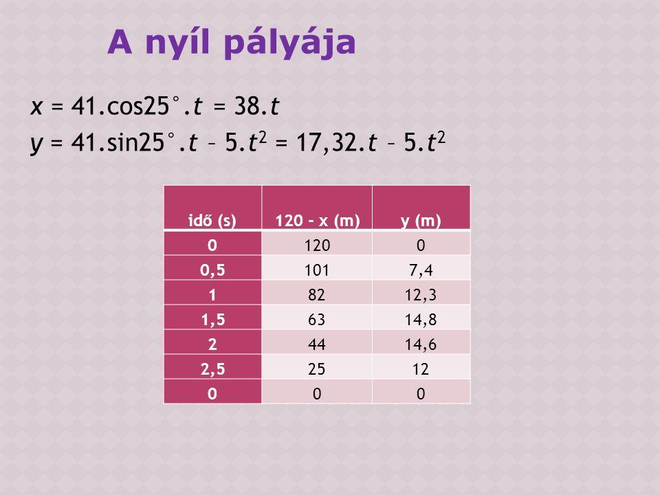 x = 41.cos25°.t = 38.t y = 41.sin25°.t – 5.t 2 = 17,32.t – 5.t 2 A nyíl pályája idő (s)120 - x (m)y (m) 01200 0,51017,4 18212,3 1,56314,8 24414,6 2,52512 000
