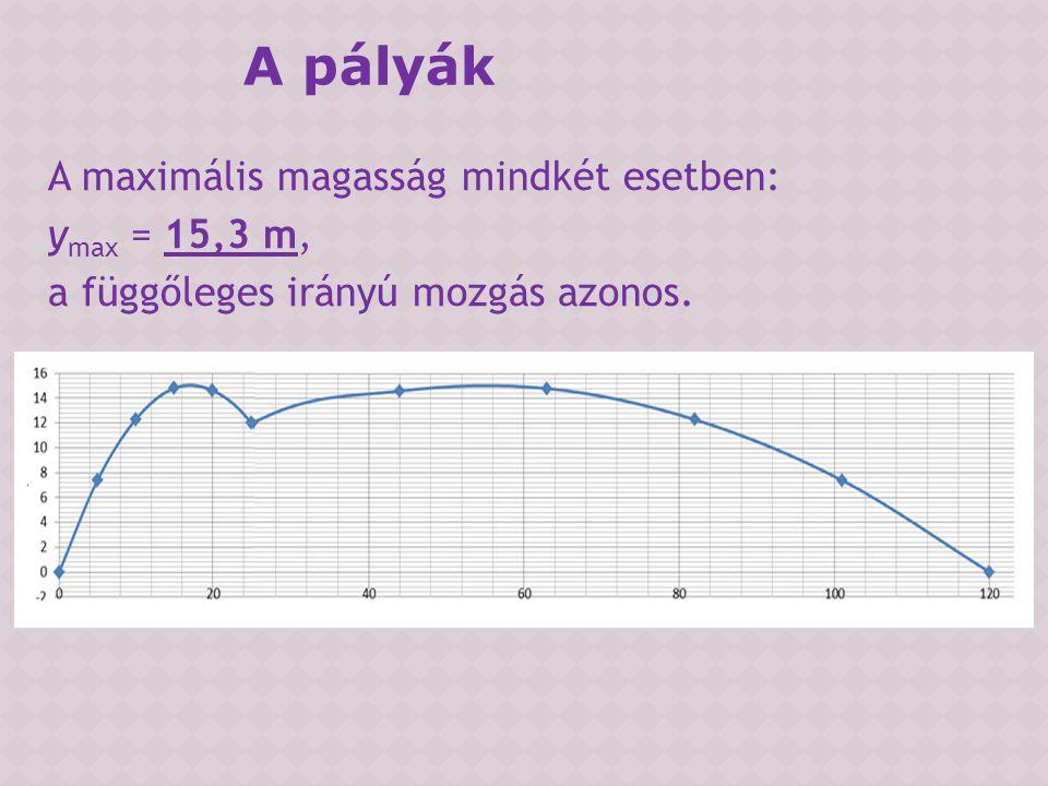 A maximális magasság mindkét esetben: y max = 15,3 m, a függőleges irányú mozgás azonos. A pályák
