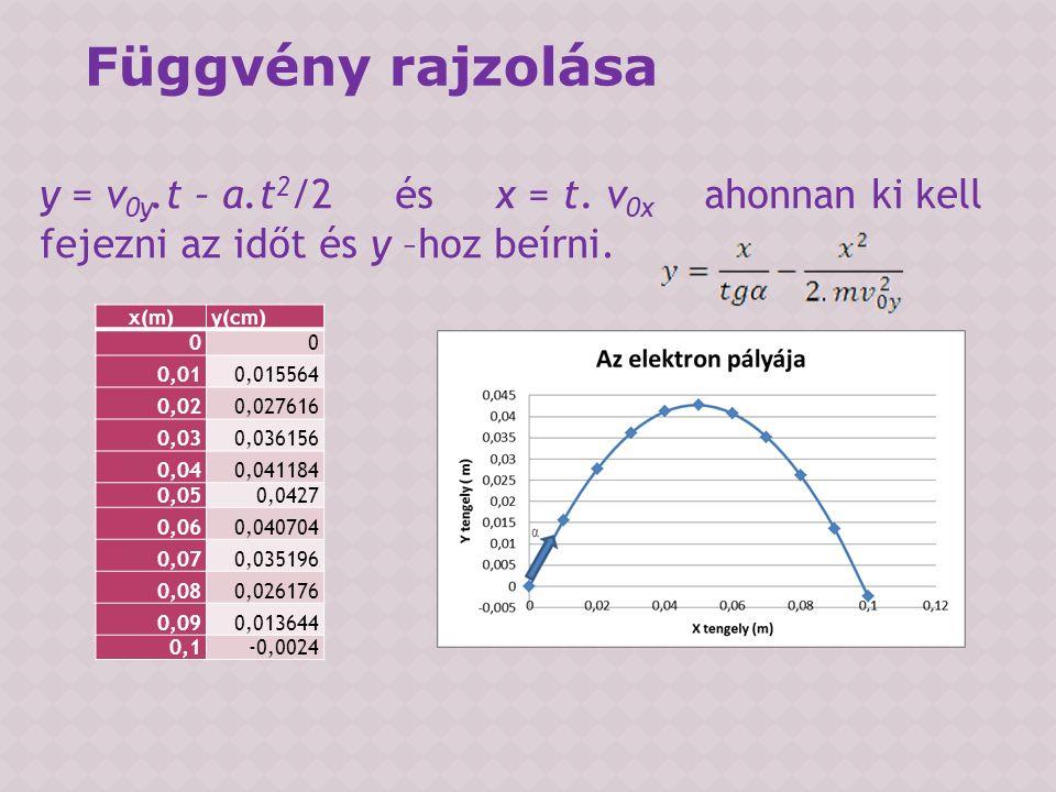 y = v 0y.t – a.t 2 /2 és x = t. v 0x ahonnan ki kell fejezni az időt és y –hoz beírni.