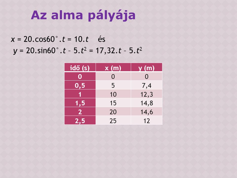 x = 20.cos60°.t = 10.t és y = 20.sin60°.t – 5.t 2 = 17,32.t – 5.t 2 Az alma pályája idő (s)x (m)y (m) 000 0,557,4 11012,3 1,51514,8 22014,6 2,52512