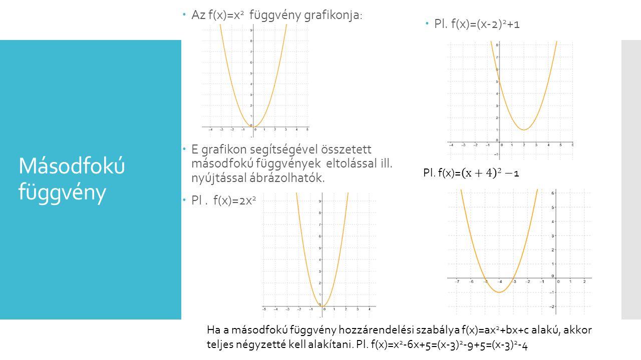 Másodfokú függvény  Az f(x)=x 2 függvény grafikonja:  E grafikon segítségével összetett másodfokú függvények eltolással ill. nyújtással ábrázolhatók