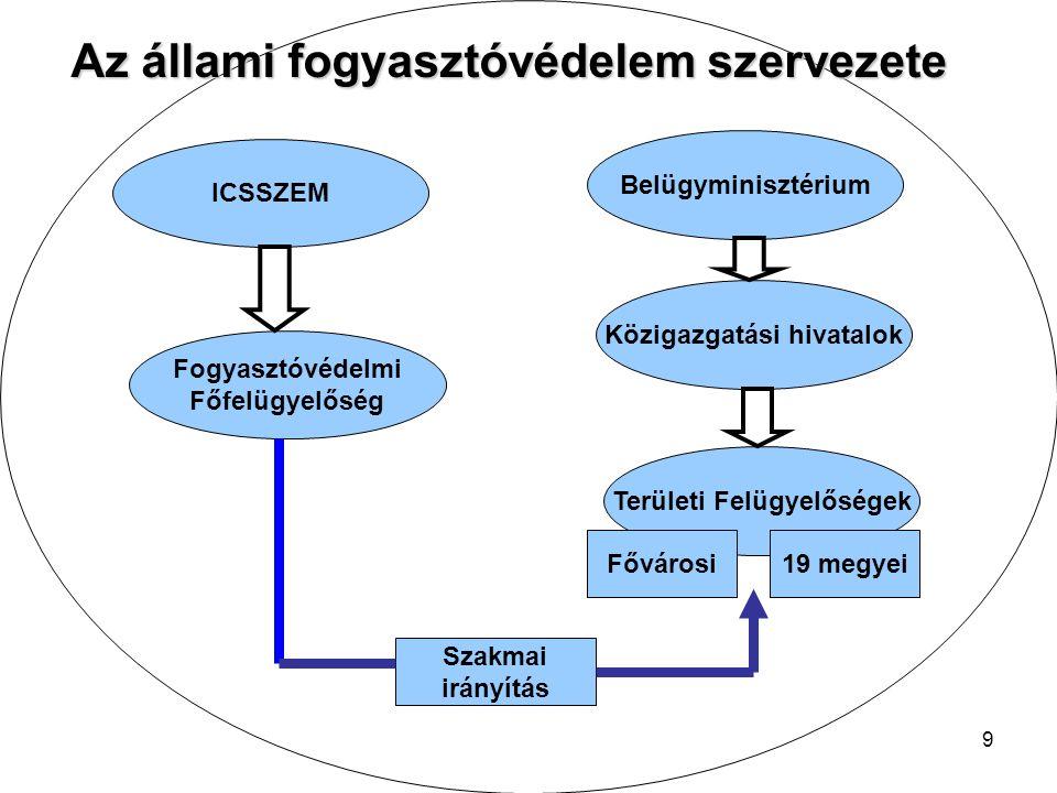 9 ICSSZEM Belügyminisztérium Fogyasztóvédelmi Főfelügyelőség Közigazgatási hivatalok Területi Felügyelőségek Szakmai irányítás 19 megyeiFővárosi Az állami fogyasztóvédelem szervezete
