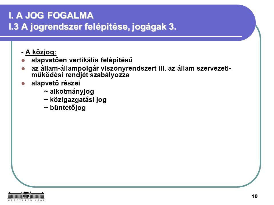 10 I. A JOG FOGALMA I.3 A jogrendszer felépítése, jogágak 3.