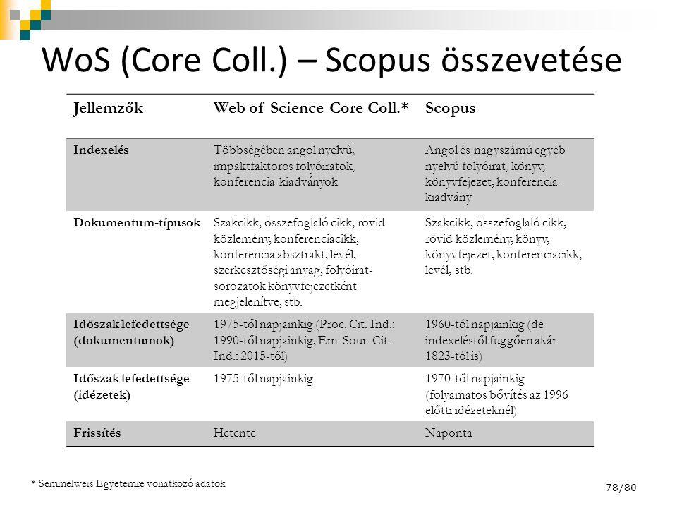 WoS (Core Coll.) – Scopus összevetése JellemzőkWeb of Science Core Coll.*Scopus IndexelésTöbbségében angol nyelvű, impaktfaktoros folyóiratok, konferencia-kiadványok Angol és nagyszámú egyéb nyelvű folyóirat, könyv, könyvfejezet, konferencia- kiadvány Dokumentum-típusokSzakcikk, összefoglaló cikk, rövid közlemény, konferenciacikk, konferencia absztrakt, levél, szerkesztőségi anyag, folyóirat- sorozatok könyvfejezetként megjelenítve, stb.