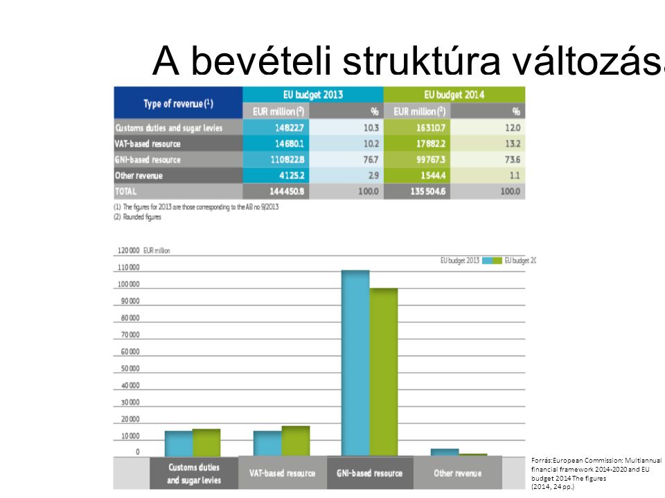 A bevételi struktúra változása Forrás:European Commission: Multiannual financial framework 2014-2020 and EU budget 2014 The figures (2014, 24 pp.)
