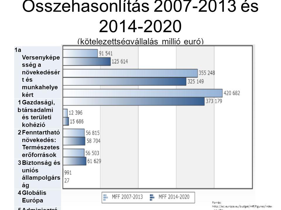 Összehasonlítás 2007-2013 és 2014-2020 (kötelezettségvállalás millió euró) Forrás: http://ec.europa.eu/budget/mff/figures/index _en.cfm 1a Versenyképe sség a növekedésér t és munkahelye kért 1b1b Gazdasági, társadalmi és területi kohézió 2Fenntartható növekedés: Természetes erőforrások 3Biztonság és uniós állampolgárs ág 4Globális Európa 5Adminisztrá ció 6Kompenzáci ó