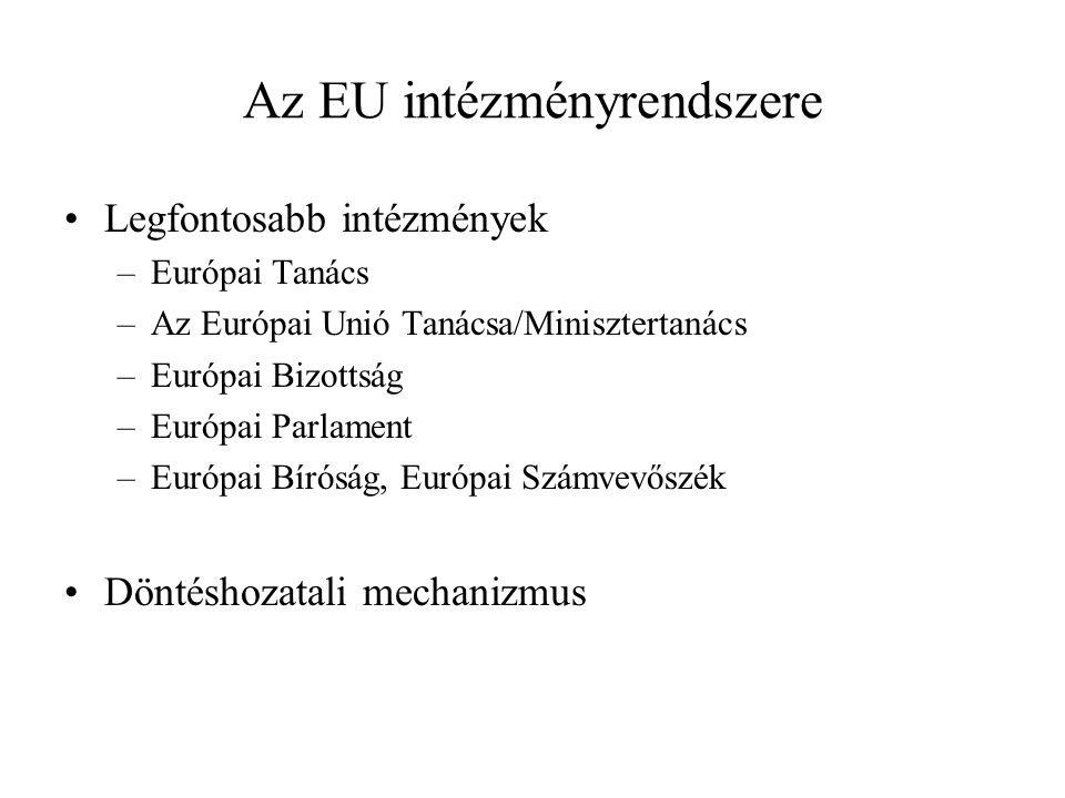Az EU intézményrendszere Legfontosabb intézmények –Európai Tanács –Az Európai Unió Tanácsa/Minisztertanács –Európai Bizottság –Európai Parlament –Európai Bíróság, Európai Számvevőszék Döntéshozatali mechanizmus
