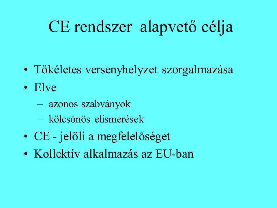 CE rendszer alapvető célja Tökéletes versenyhelyzet szorgalmazása Elve – azonos szabványok – kölcsönös elismerések CE - jelöli a megfelelőséget Kollektív alkalmazás az EU-ban