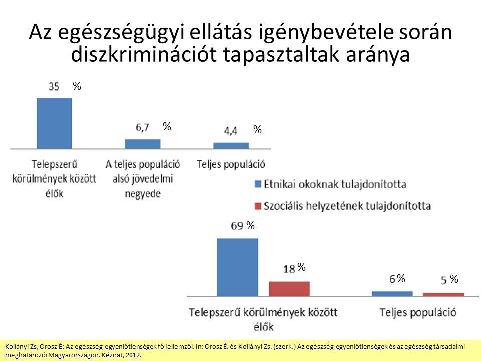 Az egészségügyi ellátás igénybevétele során diszkriminációt tapasztaltak aránya Kollányi Zs, Orosz É: Az egészség-egyenlőtlenségek fő jellemzői.