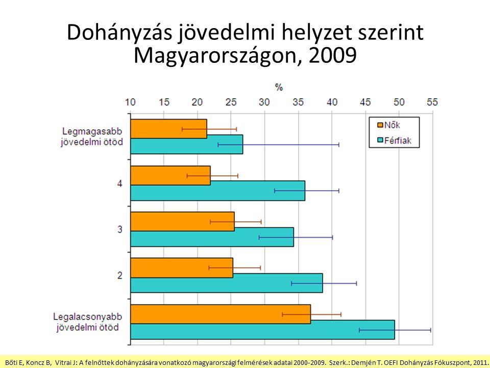 Dohányzás jövedelmi helyzet szerint Magyarországon, 2009 Bőti E, Koncz B, Vitrai J: A felnőttek dohányzására vonatkozó magyarországi felmérések adatai 2000-2009.
