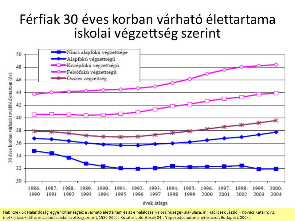 Férfiak 30 éves korban várható élettartama iskolai végzettség szerint Hablicsek L-: Halandósági egyenlőtlenségek: a várható élettartam és az elhalálozási valószínűségek alakulása.