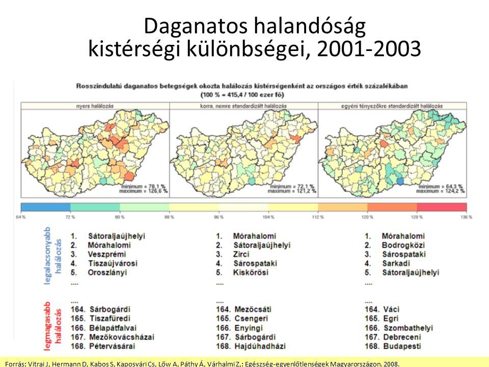 Daganatos halandóság kistérségi különbségei, 2001-2003 Forrás: Vitrai J, Hermann D, Kabos S, Kaposvári Cs, Lőw A, Páthy Á, Várhalmi Z,: Egészség-egyenlőtlenségek Magyarországon.