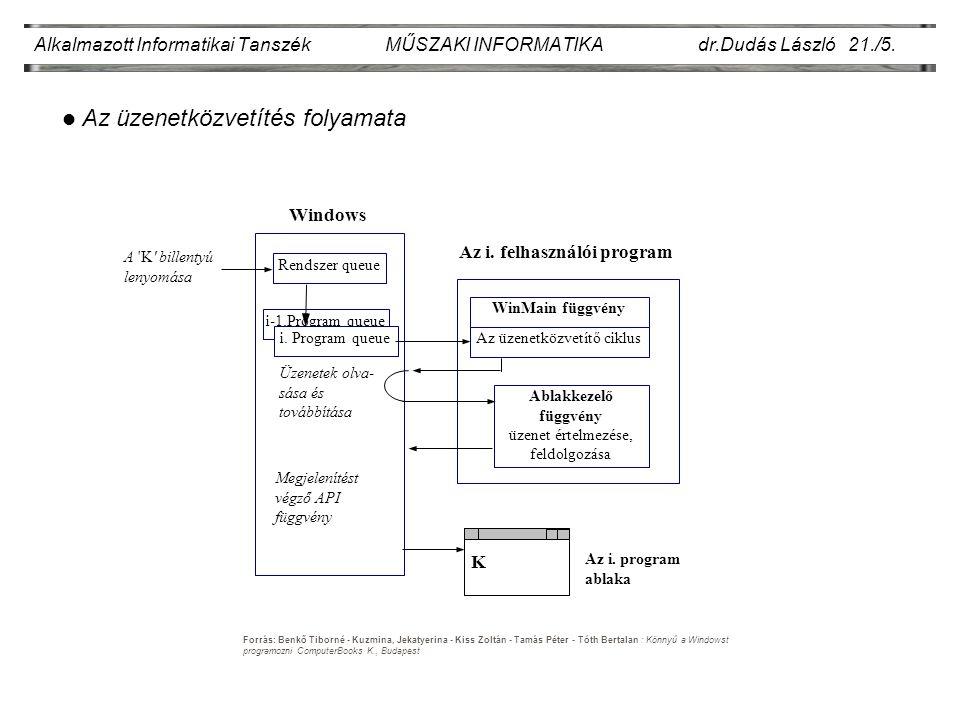i.Program queue i-1.Program queue Alkalmazott Informatikai Tanszék MŰSZAKI INFORMATIKA dr.Dudás László 21./5.