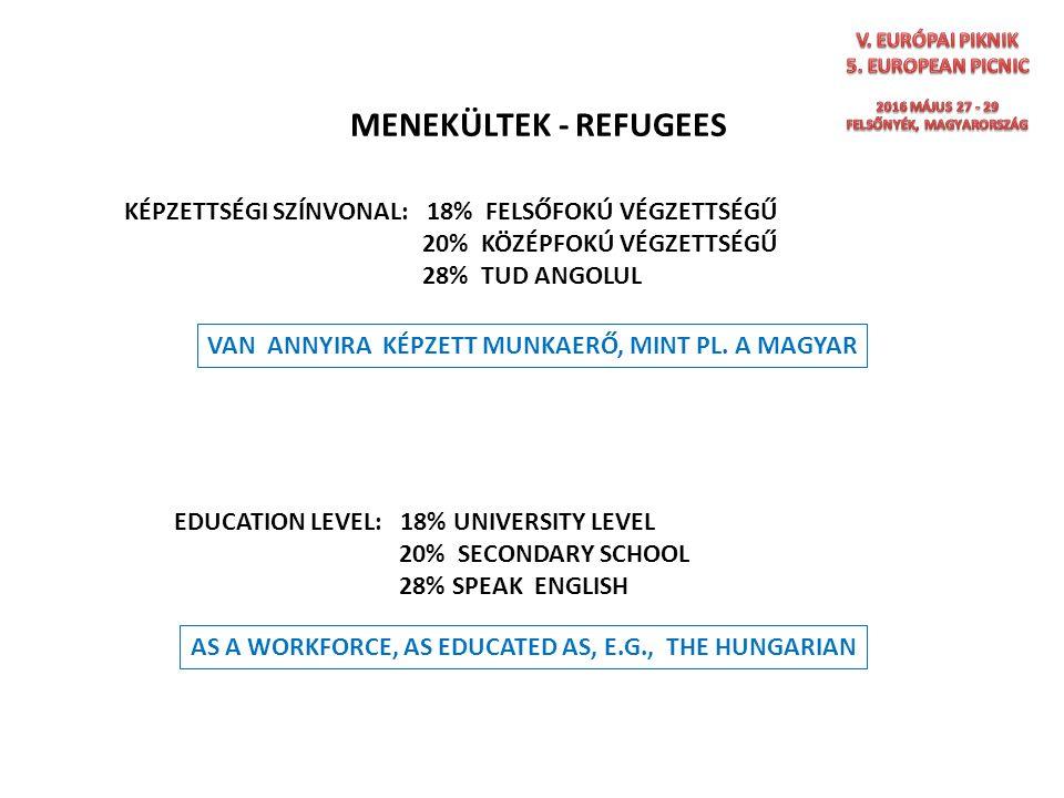 MENEKÜLTEK - REFUGEES KÉPZETTSÉGI SZÍNVONAL: 18% FELSŐFOKÚ VÉGZETTSÉGŰ 20% KÖZÉPFOKÚ VÉGZETTSÉGŰ 28% TUD ANGOLUL EDUCATION LEVEL: 18% UNIVERSITY LEVEL 20% SECONDARY SCHOOL 28% SPEAK ENGLISH VAN ANNYIRA KÉPZETT MUNKAERŐ, MINT PL.