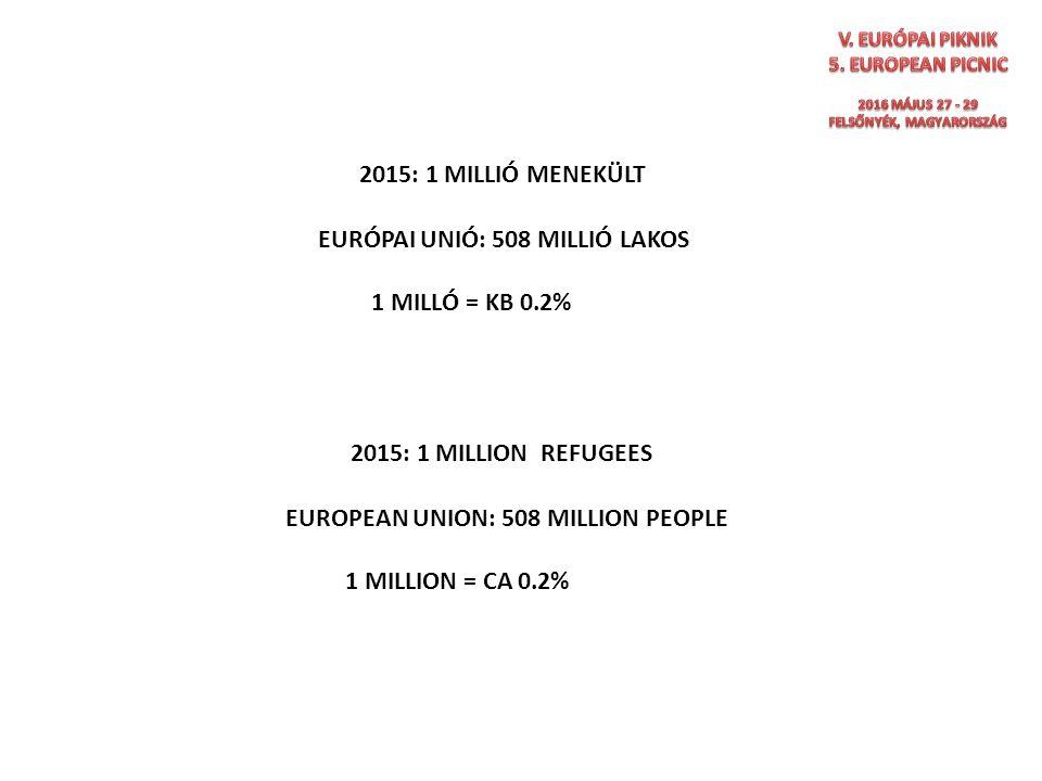 2015: 1 MILLION REFUGEES 2015: 1 MILLIÓ MENEKÜLT EURÓPAI UNIÓ: 508 MILLIÓ LAKOS 1 MILLÓ = KB 0.2% EUROPEAN UNION: 508 MILLION PEOPLE 1 MILLION = CA 0.