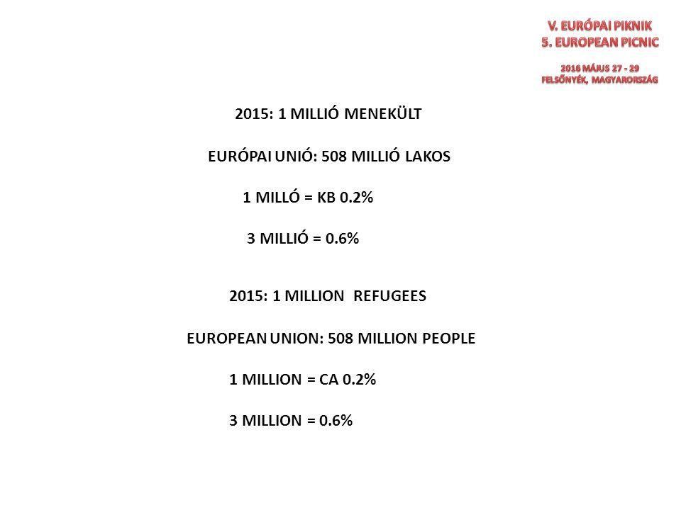 2015: 1 MILLION REFUGEES 2015: 1 MILLIÓ MENEKÜLT EURÓPAI UNIÓ: 508 MILLIÓ LAKOS 1 MILLÓ = KB 0.2% 3 MILLIÓ = 0.6% EUROPEAN UNION: 508 MILLION PEOPLE 1 MILLION = CA 0.2% 3 MILLION = 0.6%