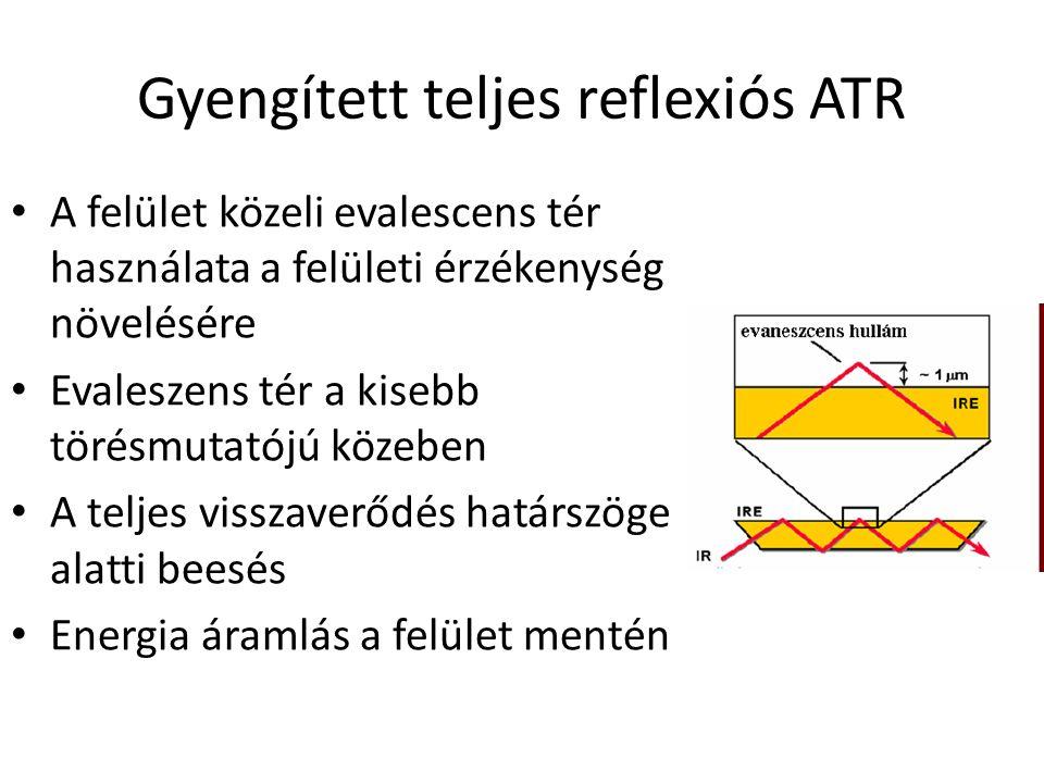 Gyengített teljes reflexiós ATR A felület közeli evalescens tér használata a felületi érzékenység növelésére Evaleszens tér a kisebb törésmutatójú közeben A teljes visszaverődés határszöge alatti beesés Energia áramlás a felület mentén