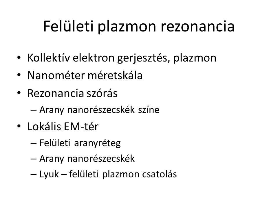 Kollektív elektron gerjesztés, plazmon Nanométer méretskála Rezonancia szórás – Arany nanorészecskék színe Lokális EM-tér – Felületi aranyréteg – Arany nanorészecskék – Lyuk – felületi plazmon csatolás