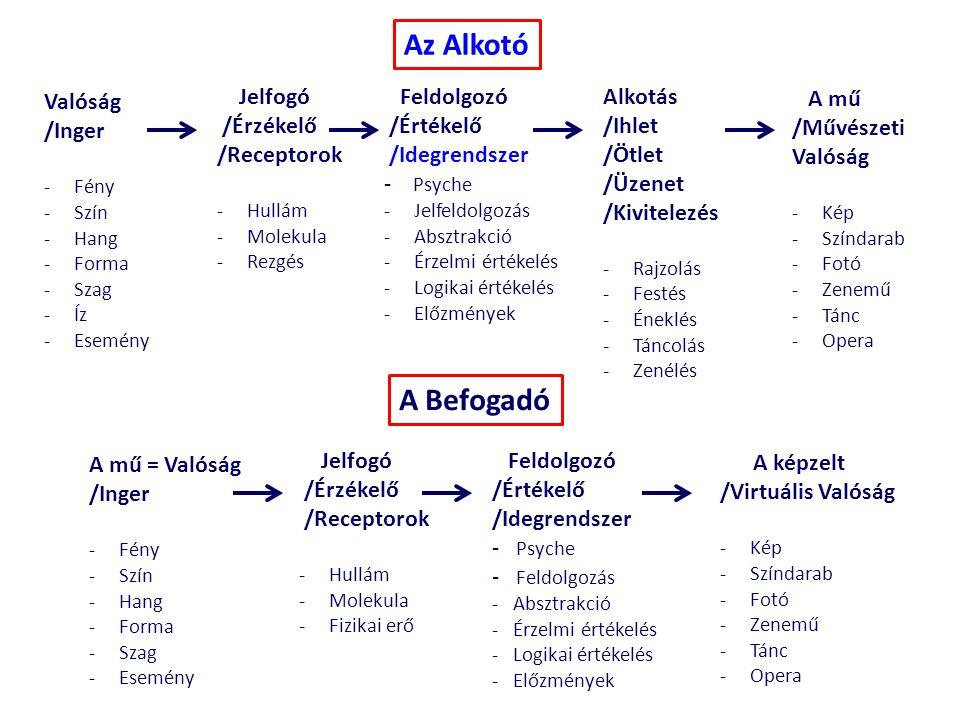 Valóság /Inger -Fény -Szín -Hang -Forma -Szag -Íz -Esemény Jelfogó /Érzékelő /Receptorok -Hullám -Molekula -Rezgés Feldolgozó /Értékelő /Idegrendszer