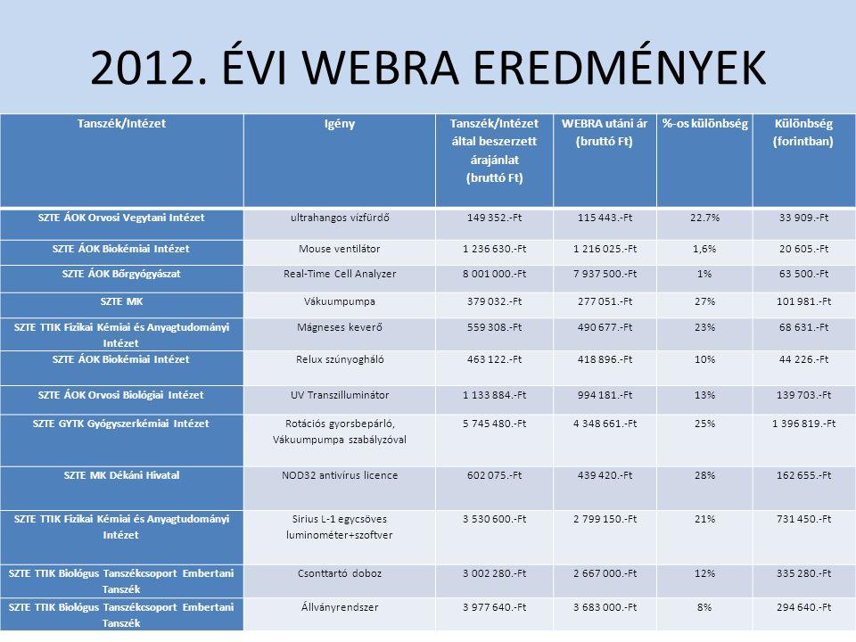 2012. ÉVI WEBRA EREDMÉNYEK Tanszék/IntézetIgény Tanszék/Intézet által beszerzett árajánlat (bruttó Ft) WEBRA utáni ár (bruttó Ft) %-os különbség Külön