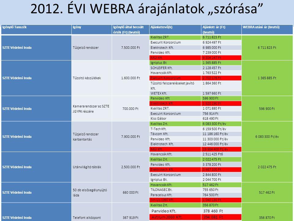 """2012. ÉVI WEBRA árajánlatok """"szórása"""" Igénylő TanszékIgény Igénylő által becsült érték (Ft) (bruttó) Ajánlattevő(k) Ajánlott ár (Ft) (bruttó) WEBRA ut"""