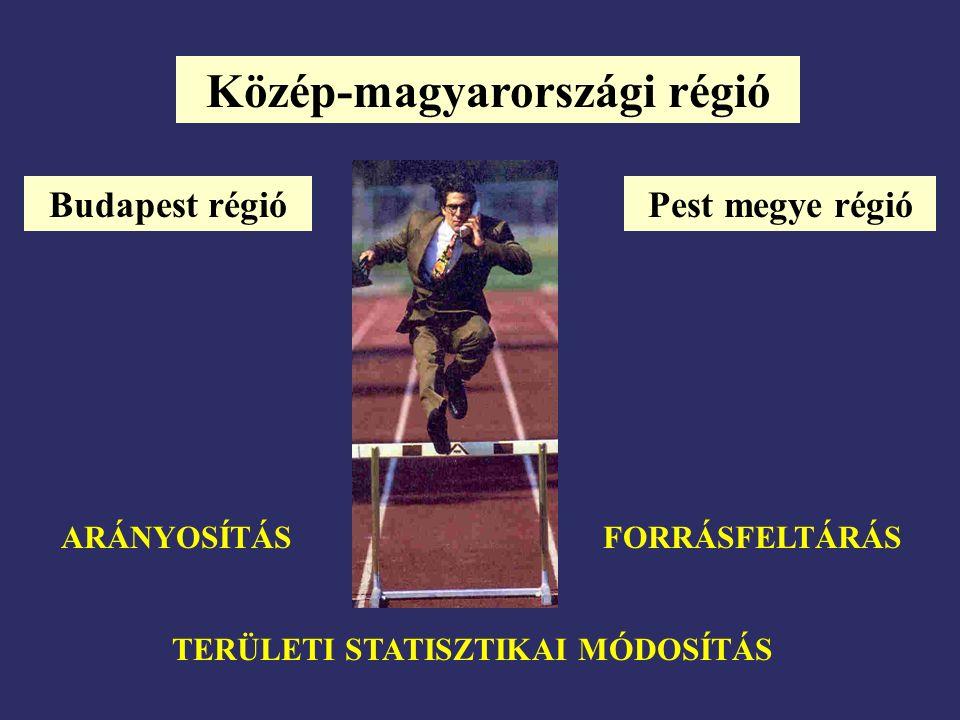 Közép-magyarországi régió Budapest régióPest megye régió TERÜLETI STATISZTIKAI MÓDOSÍTÁS ARÁNYOSÍTÁSFORRÁSFELTÁRÁS