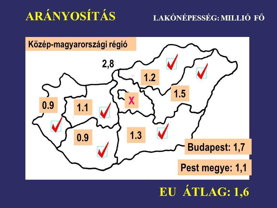 ARÁNYOSÍTÁS EU ÁTLAG: 1,6 Közép-magyarországi régió 2,8 X 0.9 1.1 1.3 1.5 1.2 LAKÓNÉPESSÉG: MILLIÓ FŐ Budapest: 1,7 Pest megye: 1,1