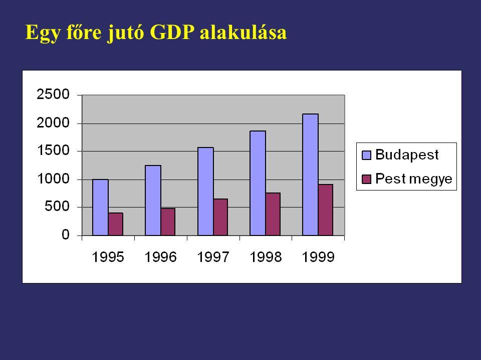 Egy főre jutó GDP alakulása