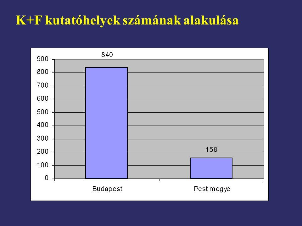 K+F kutatóhelyek számának alakulása