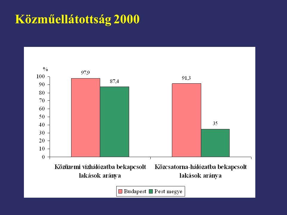 Közműellátottság 2000