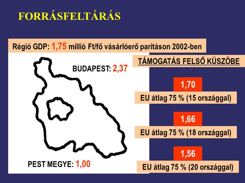 FORRÁSFELTÁRÁS EU átlag 75 % (15 országgal) EU átlag 75 % (18 országgal) 1,70 1,66 1,56 Régió GDP: 1,75 millió Ft/fő vásárlóerő paritáson 2002-ben BUDAPEST: 2,37 PEST MEGYE: 1,00 TÁMOGATÁS FELSŐ KÜSZÖBE EU átlag 75 % (20 országgal)