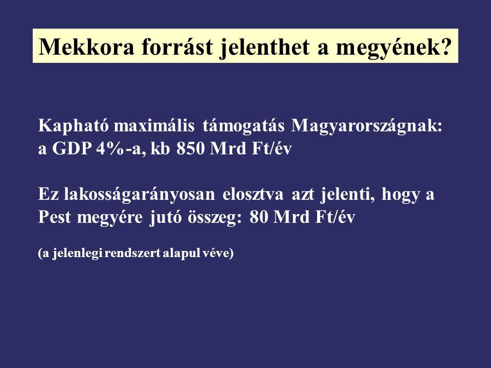 Mekkora forrást jelenthet a megyének? Kapható maximális támogatás Magyarországnak: a GDP 4%-a, kb 850 Mrd Ft/év Ez lakosságarányosan elosztva azt jele