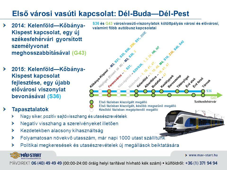 Első városi vasúti kapcsolat: Dél-Buda—Dél-Pest Népliget (Ecseri út M) – M3, S26, 3 Ferencváros – 1, S21, Kastélypark Kőbánya-Kispest – M3, S21, S25,