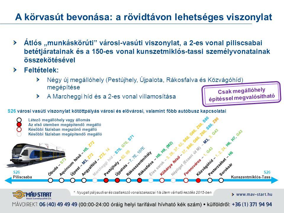 """A körvasút bevonása: a rövidtávon lehetséges viszonylat Óbuda – S73 Aquincum felső – H5, Z72 Újpalota – 7, 7E, 107E Rákosszentmihály Rákosfalva – H8, H9, (M2) Éles sarok – 3, 28, 37, 62, S60, G60, Z60, S80 Népliget (Ecseri út M) – M3, 3, G43 Közvágóhíd – 1, 2, 24, H6, H7, G43 Pesterzsébet – H6 Soroksár Kőbánya felső – 37, S60, G60, Z60, S80, Z80 Újpest – M3, Z72Angyalföld – Z72, 14 Marcheggi híd – S70, G70, S71 Pestújhely – 62, 69 S26 városi vasúti viszonylat kötöttpályás városi és elővárosi, valamint főbb autóbusz kapcsolatai Létező megállóhely vagy állomás Az első ütemben megépítendő megálló Későbbi fázisban megszűnő megálló Későbbi fázisban megépítendő megálló Kunszentmiklós-Tass S26 Piliscsaba S26 Átlós """"munkáskörúti városi-vasúti viszonylat, a 2-es vonal piliscsabai betétjáratainak és a 150-es vonal kunszetmiklós-tassi személyvonatainak összekötésével Feltételek: Négy új megállóhely (Pestújhely, Újpalota, Rákosfalva és Közvágóhíd) megépítése A Marcheggi híd és a 2-es vonal villamosítása * Nyugati pályaudvar és csatlakozó vonalszakaszai 1/a ütem várható kezdés 2015-ben Csak megállóhely építéssel megvalósítható Ferencváros – 1, G43"""